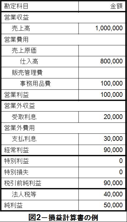 貸借対照表と損益計算書 netsuite